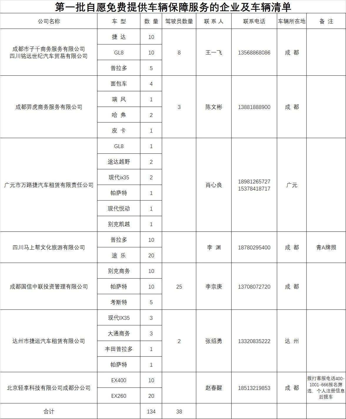 四川汽车租赁分会第一批自愿免费提供车辆保证的企业及车辆清单